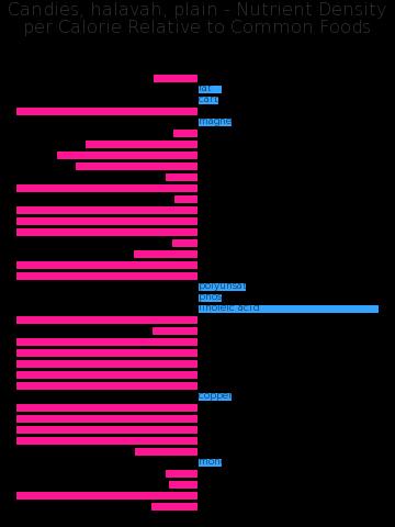 Candies, halavah, plain nutrient composition bar chart