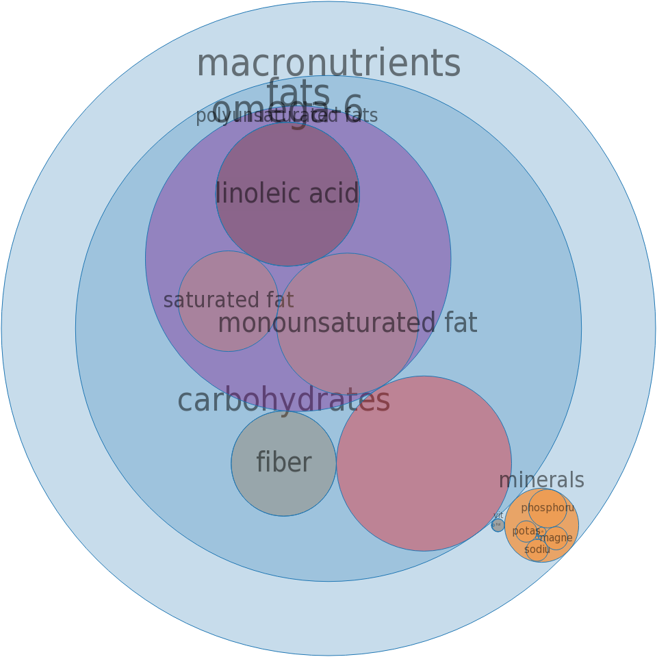 Candies, halavah, plain -all nutrients by relative proportion - including vitamins and minerals