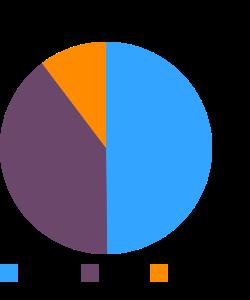 Candies, halavah, plain macronutrient pie chart