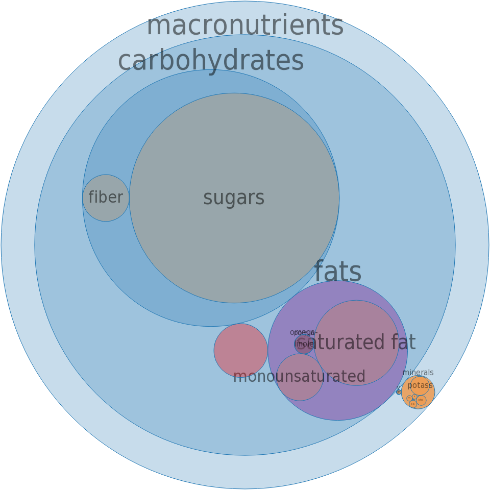 Candies, milk chocolate coated raisins -all nutrients by relative proportion - including vitamins and minerals