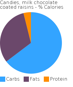 Candies, milk chocolate coated raisins macronutrient pie chart