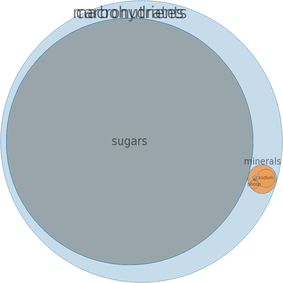 Syrups, table blends, pancake, reduced-calorie -all nutrients by relative proportion - including vitamins and minerals
