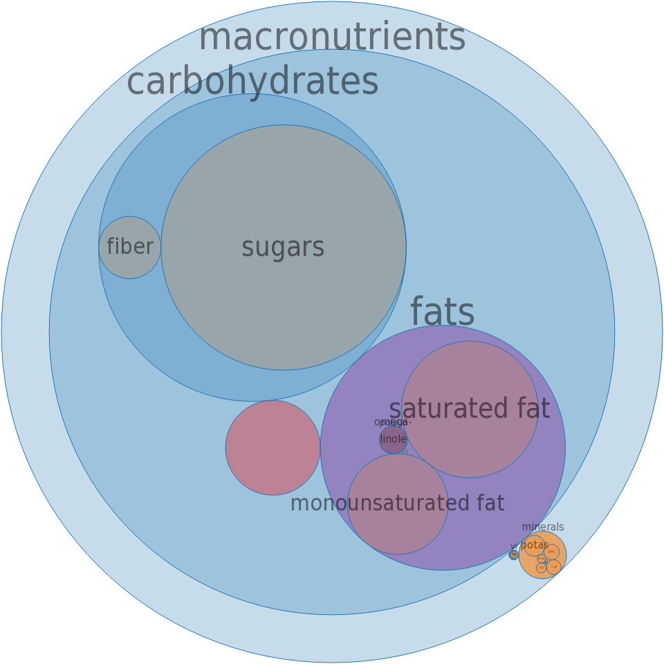 Candies, milk chocolate, with rice cereal -all nutrients by relative proportion - including vitamins and minerals