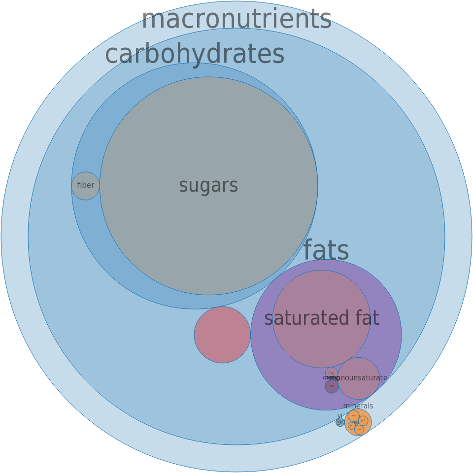 Candies, MARS SNACKFOOD US, MILKY WAY Bar -all nutrients by relative proportion - including vitamins and minerals