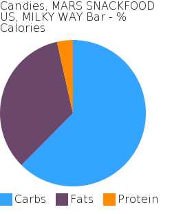 Candies, MARS SNACKFOOD US, MILKY WAY Bar macronutrient pie chart