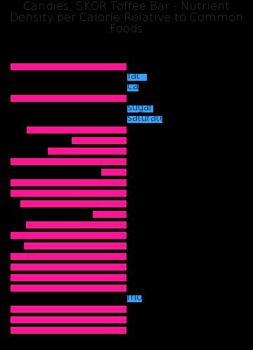 Candies, SKOR Toffee Bar nutrient composition bar chart