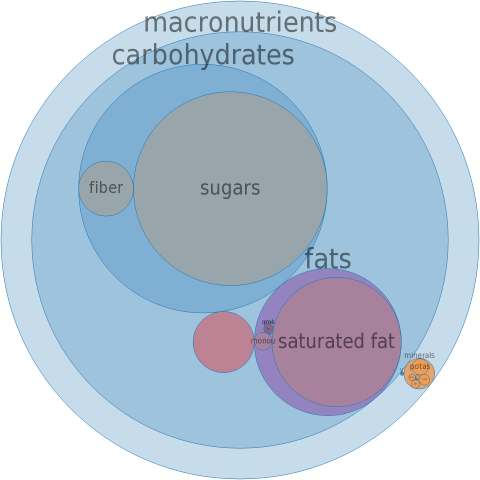 Candies, MOUNDS Candy Bar -all nutrients by relative proportion - including vitamins and minerals