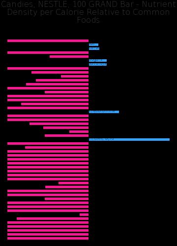 Candies, NESTLE, 100 GRAND Bar nutrient composition bar chart