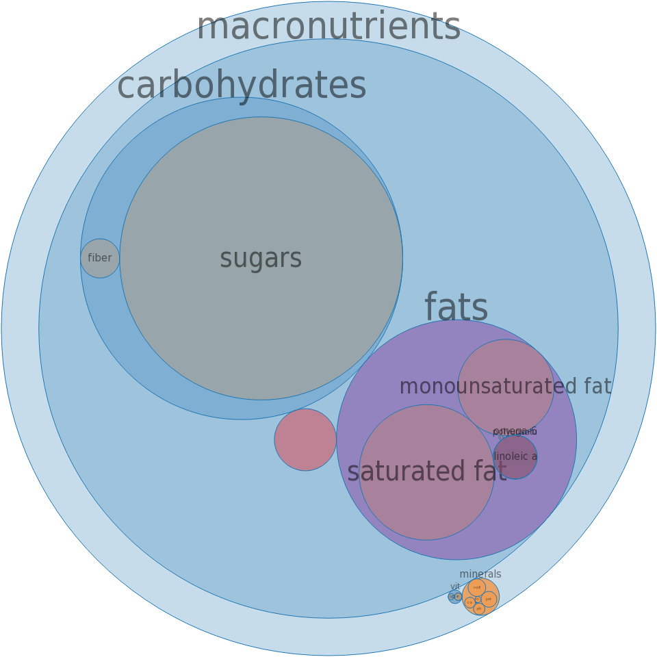 Candies, NESTLE, 100 GRAND Bar -all nutrients by relative proportion - including vitamins and minerals
