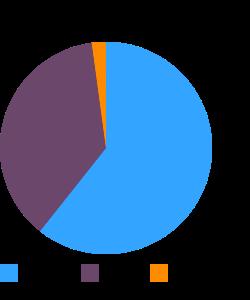 Candies, NESTLE, 100 GRAND Bar macronutrient pie chart