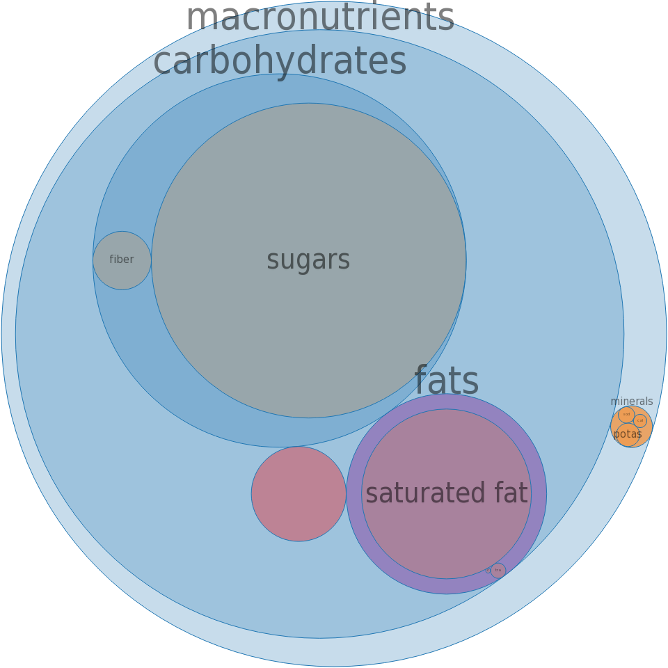 Candies, NESTLE, CRUNCH Bar and Dessert Topping -all nutrients by relative proportion - including vitamins and minerals