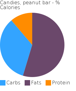 Candies, peanut bar macronutrient pie chart