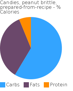 Candies, peanut brittle, prepared-from-recipe macronutrient pie chart