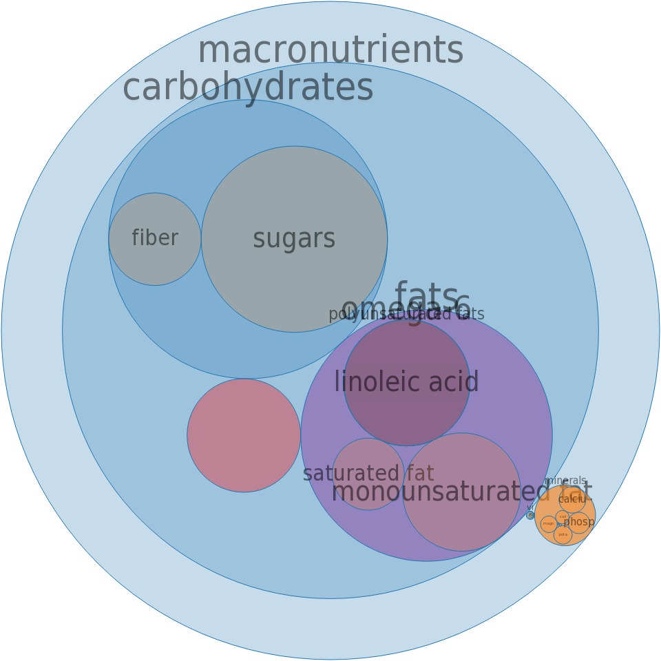 Candies, sesame crunch -all nutrients by relative proportion - including vitamins and minerals