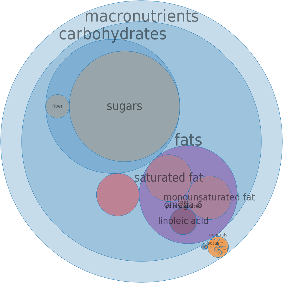 Candies, MARS SNACKFOOD US, SNICKERS Bar -all nutrients by relative proportion - including vitamins and minerals