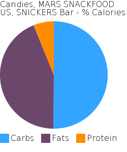 Candies, MARS SNACKFOOD US, SNICKERS Bar macronutrient pie chart