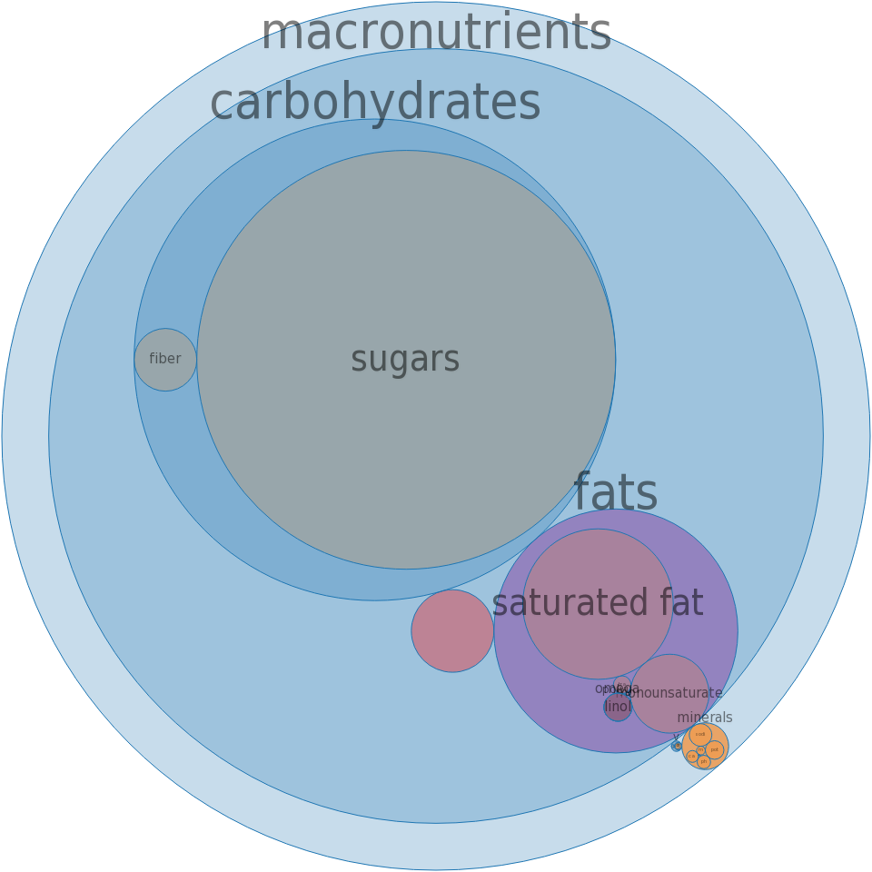 Candies, MARS SNACKFOOD US, 3 MUSKETEERS Bar -all nutrients by relative proportion - including vitamins and minerals