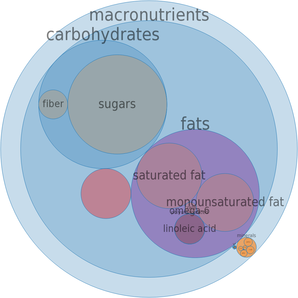 Candies, MARS SNACKFOOD US, TWIX Peanut Butter Cookie Bars -all nutrients by relative proportion - including vitamins and minerals
