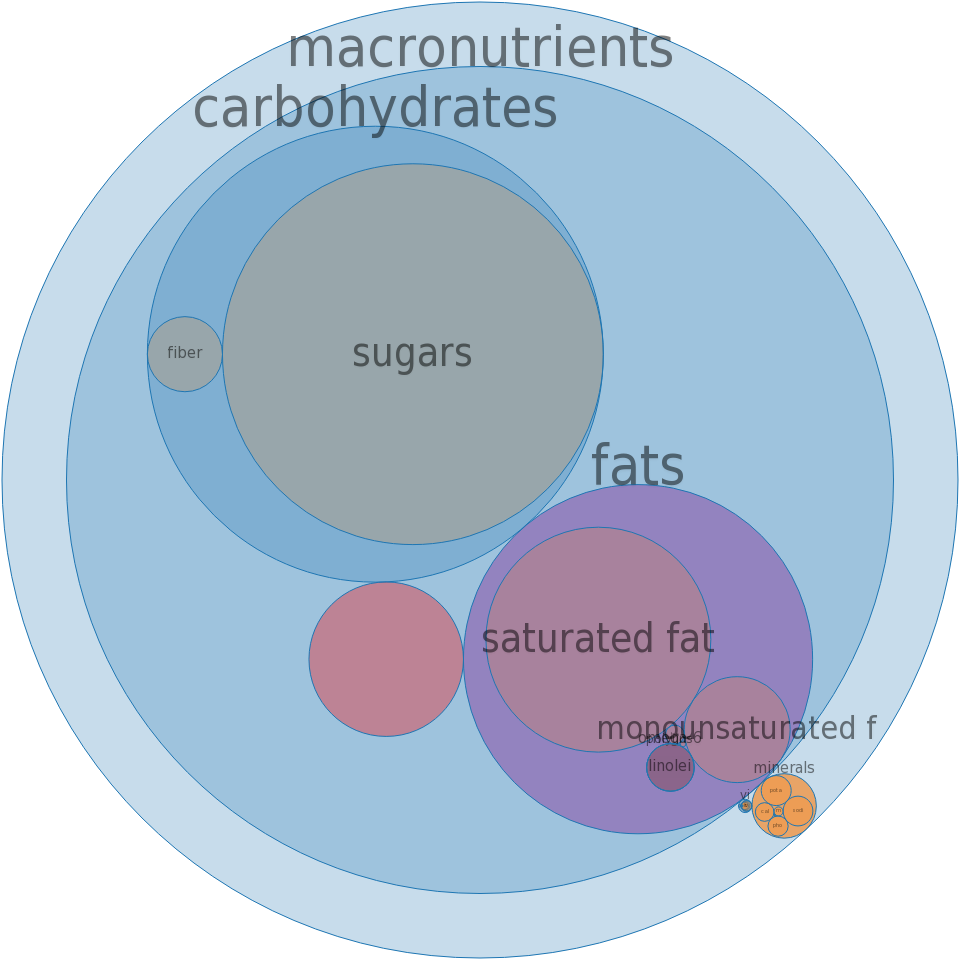Candies, WHATCHAMACALLIT Candy Bar -all nutrients by relative proportion - including vitamins and minerals