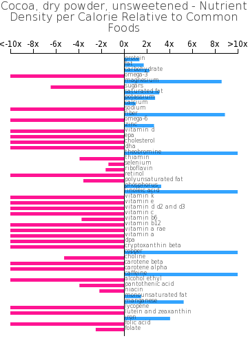 Cocoa, dry powder, unsweetened nutrient composition bar chart