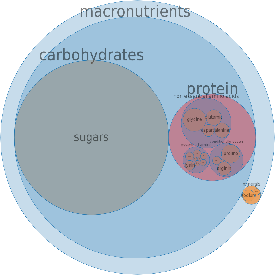 Gelatin desserts, dry mix -all nutrients by relative proportion - including vitamins and minerals