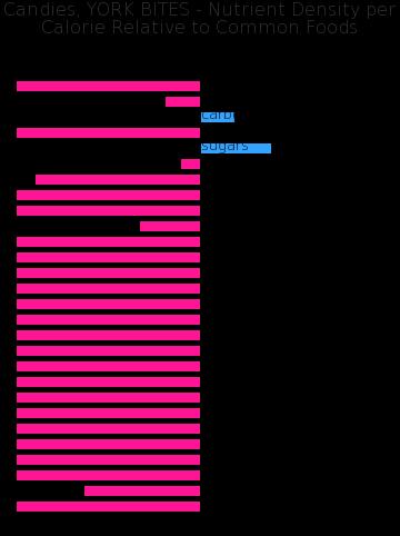 Candies, YORK BITES nutrient composition bar chart
