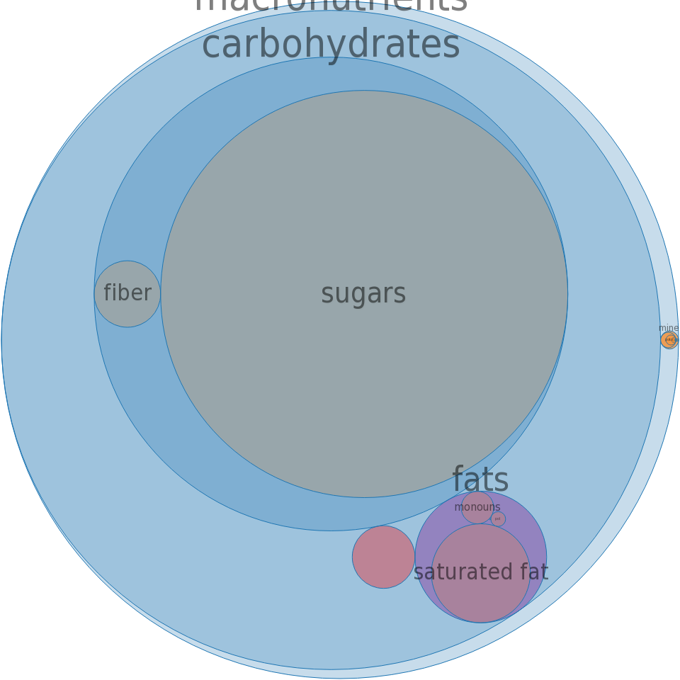 Candies, YORK BITES -all nutrients by relative proportion - including vitamins and minerals