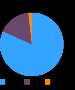 Candies, YORK BITES macronutrient pie chart