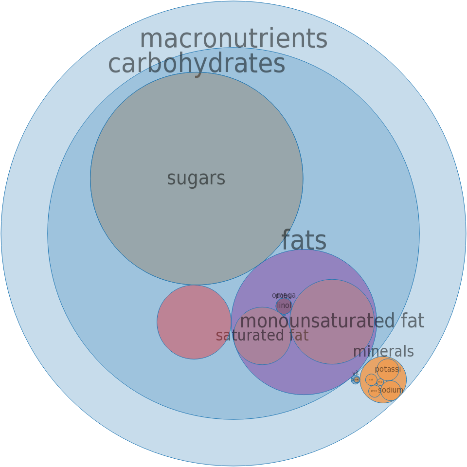 Puddings, chocolate, ready-to-eat -all nutrients by relative proportion - including vitamins and minerals