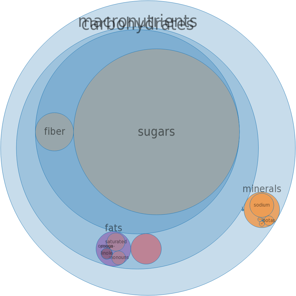 Puddings, chocolate, dry mix, instant -all nutrients by relative proportion - including vitamins and minerals