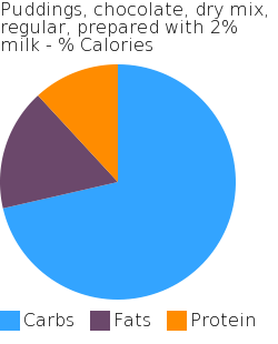 Puddings, chocolate, dry mix, regular, prepared with 2% milk macronutrient pie chart