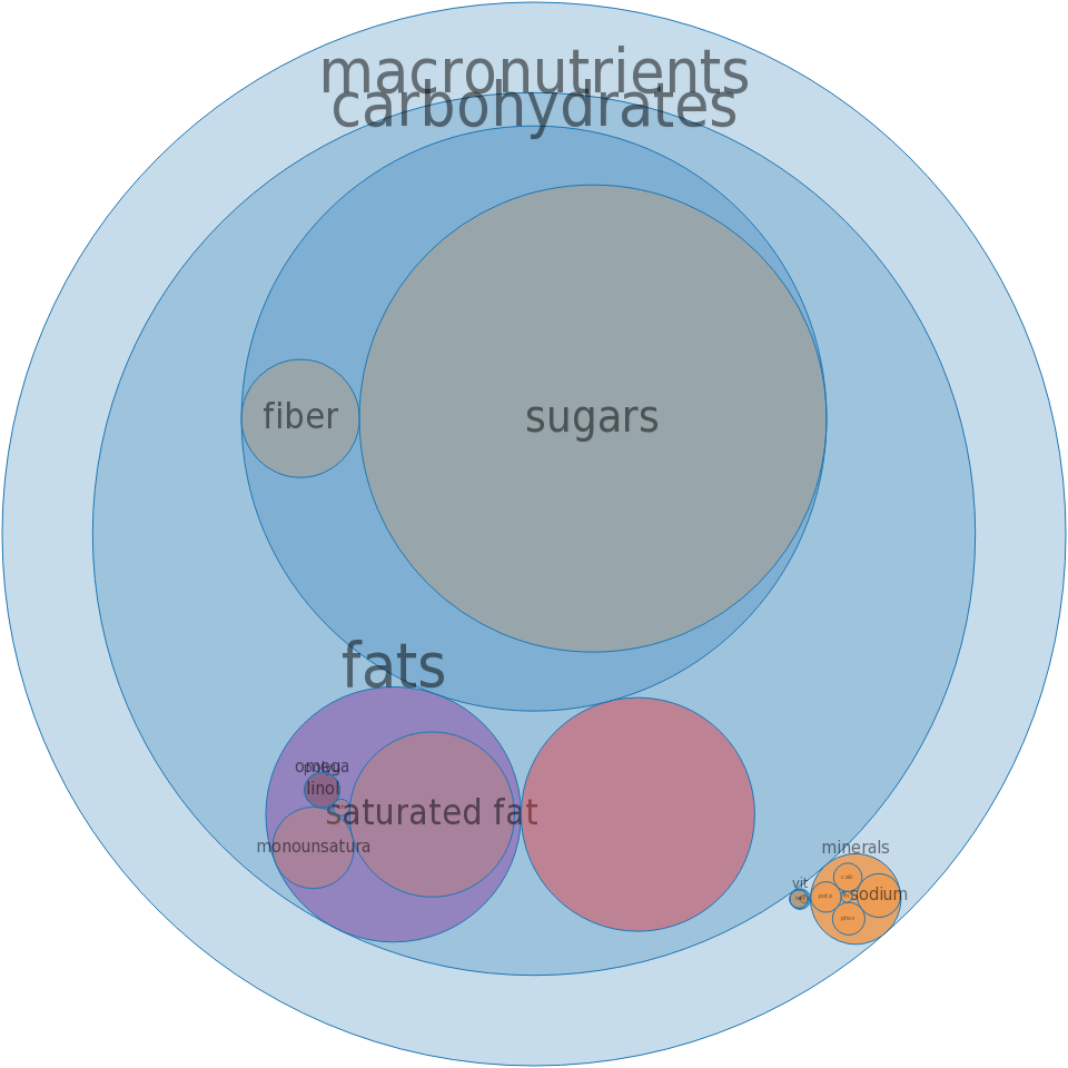 Puddings, rice, ready-to-eat -all nutrients by relative proportion - including vitamins and minerals