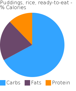 Puddings, rice, ready-to-eat macronutrient pie chart