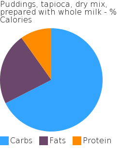 Puddings, tapioca, dry mix, prepared with whole milk macronutrient pie chart
