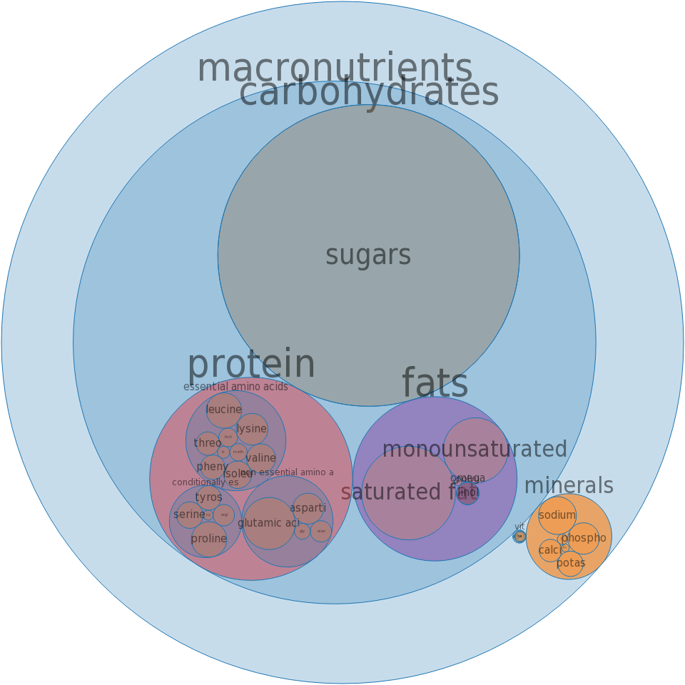 Puddings, vanilla, dry mix, instant, prepared with whole milk -all nutrients by relative proportion - including vitamins and minerals