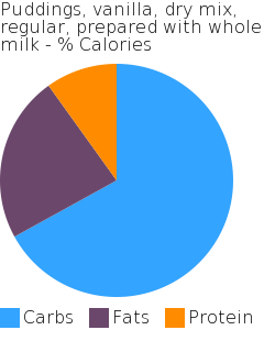 Puddings, vanilla, dry mix, regular, prepared with whole milk macronutrient pie chart