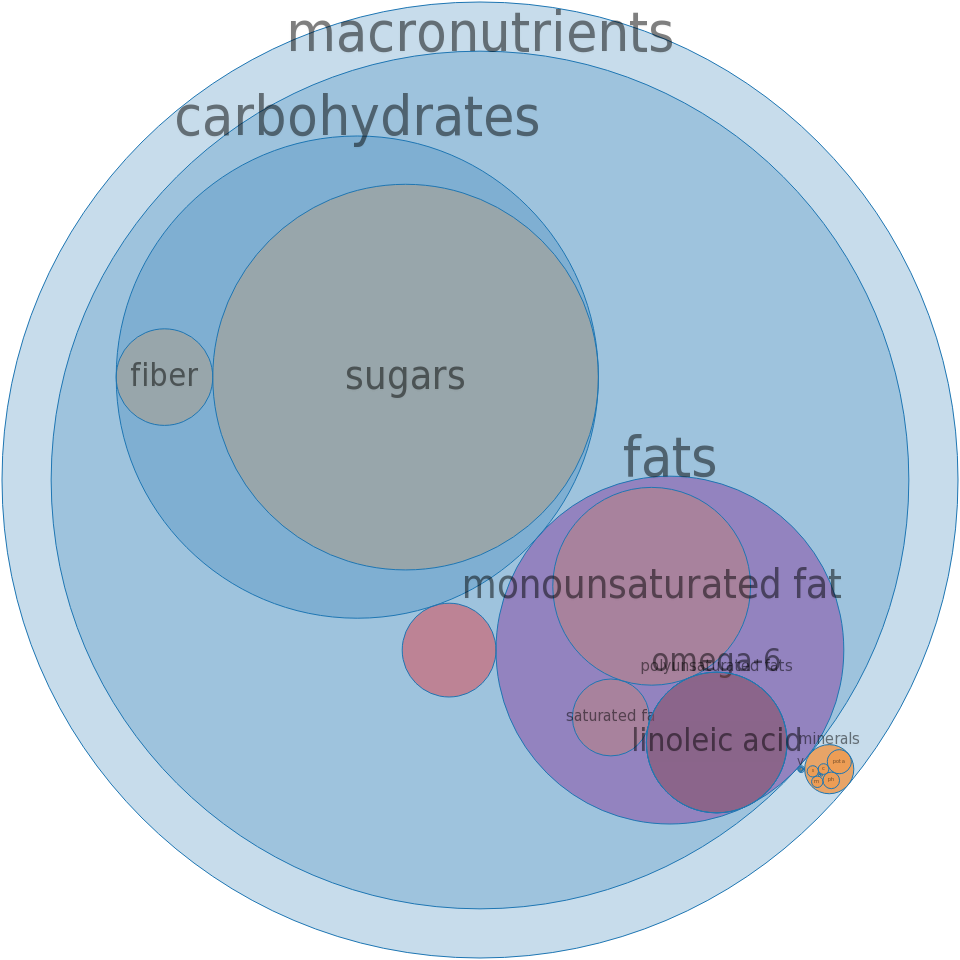 Candies, praline, prepared-from-recipe -all nutrients by relative proportion - including vitamins and minerals