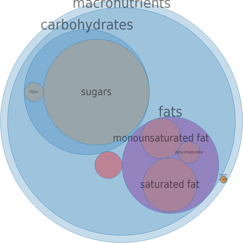 Candies, HEATH BITES -all nutrients by relative proportion - including vitamins and minerals