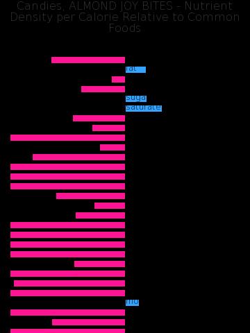 Candies, ALMOND JOY BITES nutrient composition bar chart