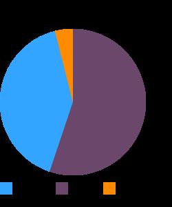 Candies, ALMOND JOY BITES macronutrient pie chart