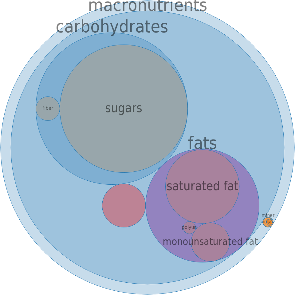 Candies, HERSHEY, KIT KAT BIG KAT Bar -all nutrients by relative proportion - including vitamins and minerals