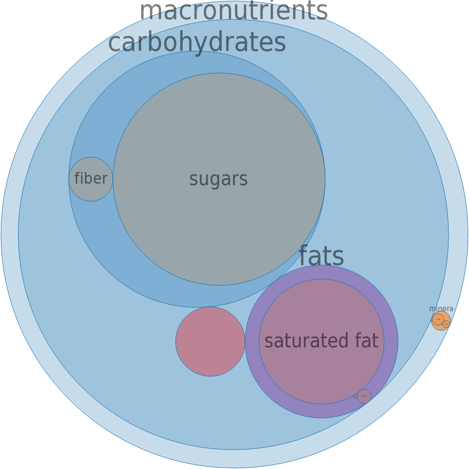 Candies, MARS SNACKFOOD US, DOVE Milk Chocolate -all nutrients by relative proportion - including vitamins and minerals