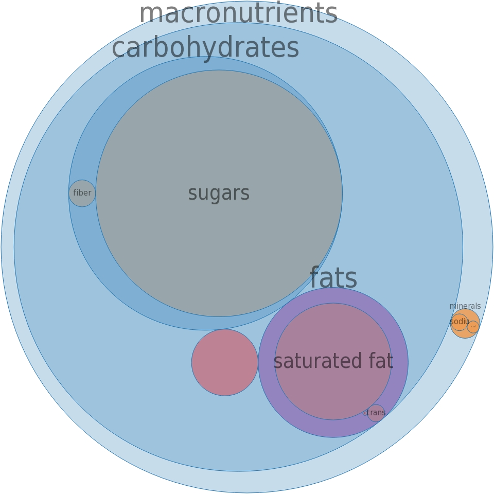 Candies, MARS SNACKFOOD US, MILKY WAY Caramels, milk chocolate covered -all nutrients by relative proportion - including vitamins and minerals