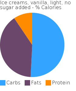 Ice creams, vanilla, light, no sugar added macronutrient pie chart