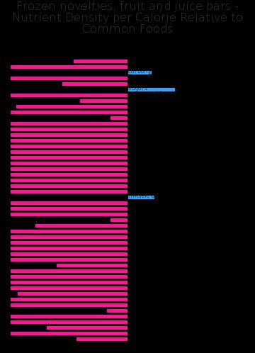 Frozen novelties, fruit and juice bars nutrient composition bar chart