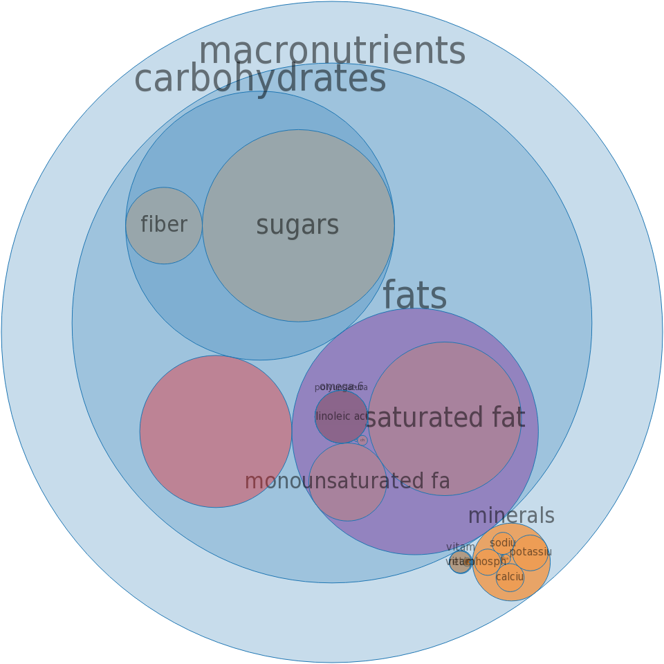 Ice creams, chocolate, light, no sugar added -all nutrients by relative proportion - including vitamins and minerals