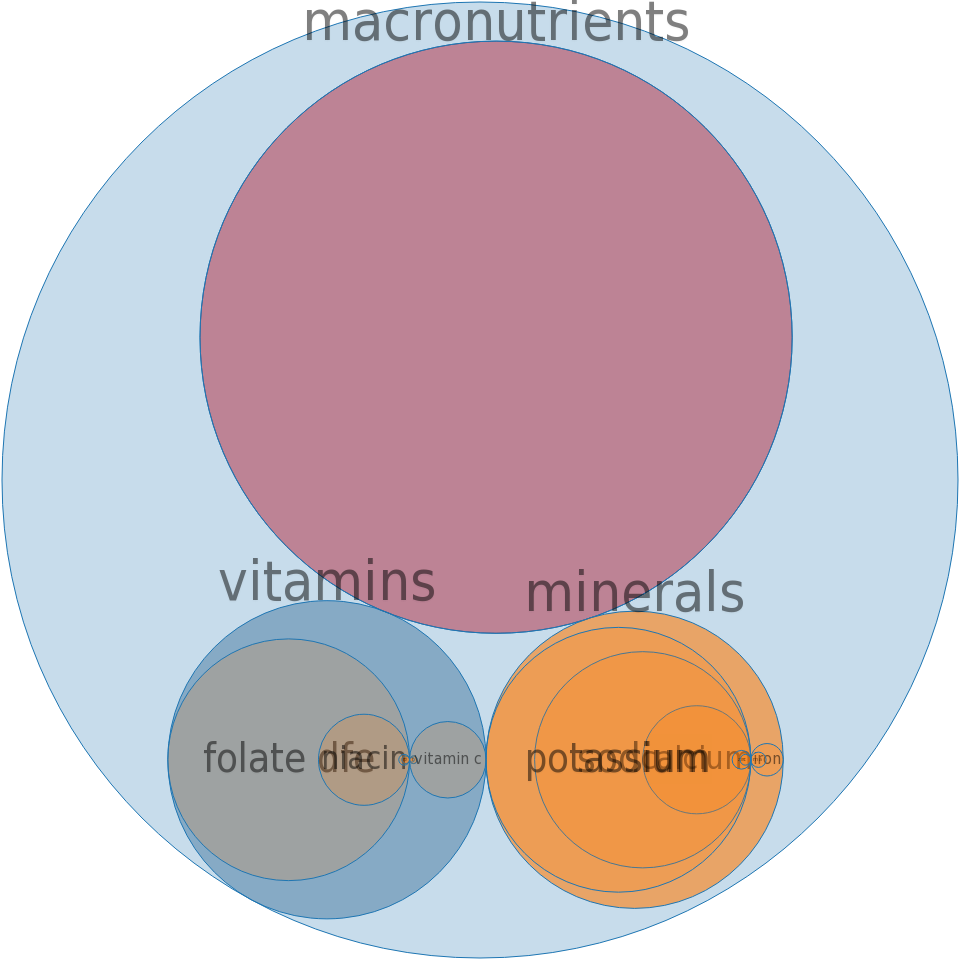 Frozen novelties, ice type, italian, restaurant-prepared -all nutrients by relative proportion - including vitamins and minerals