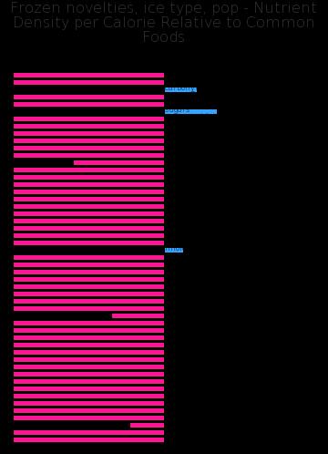 Frozen novelties, ice type, pop nutrient composition bar chart