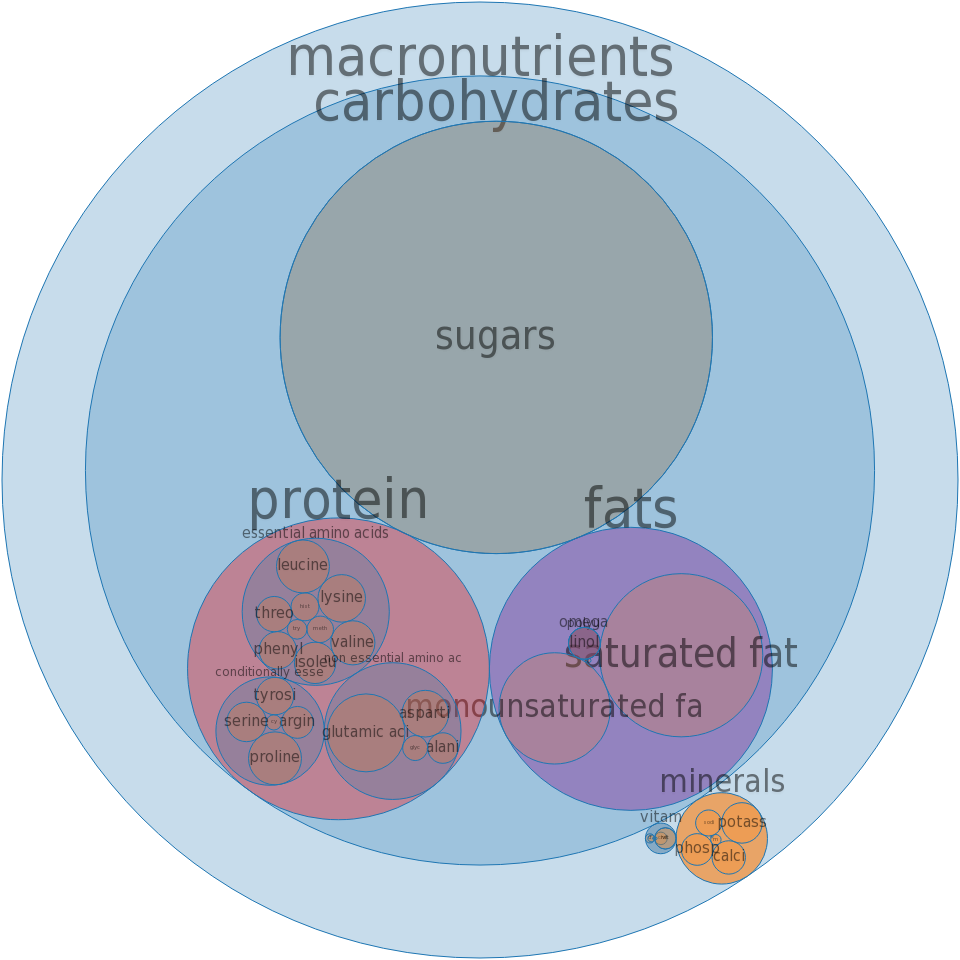 Frozen yogurts, vanilla, soft-serve -all nutrients by relative proportion - including vitamins and minerals