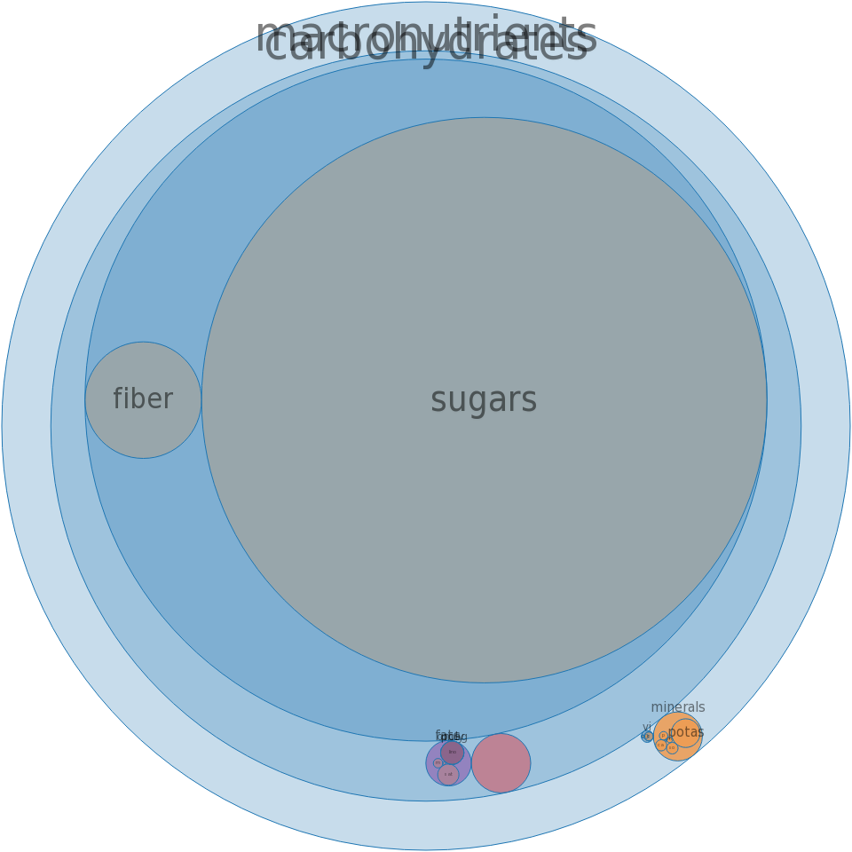 Fruit butters, apple -all nutrients by relative proportion - including vitamins and minerals